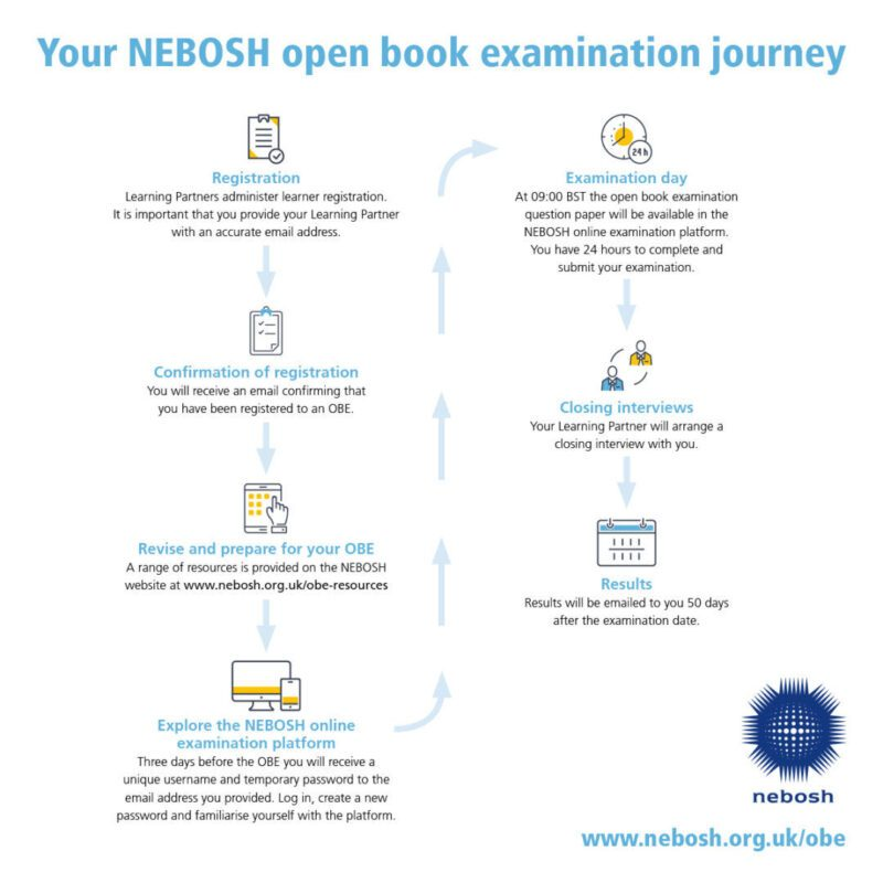 NEBOSH open book exam process